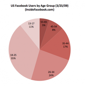 US Facebook Users by Age Group