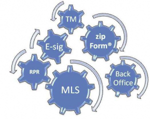 RPR, E-Sig, TM, zipForm®, MLS & Back Office Working Together