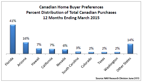 Canadian Hm Buyer Prefs-12Mos ending Mar2015_NAR