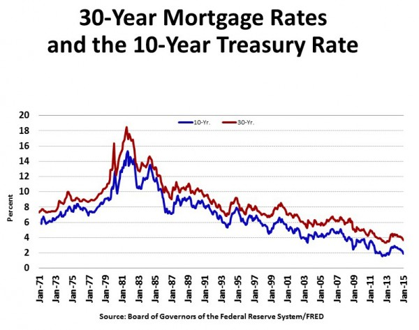 30 Yr Mortgage vs 10 Yr Treasury Rates_Jan 71-15