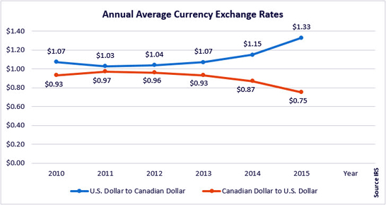 USD v CAD exchange rate 2010-15
