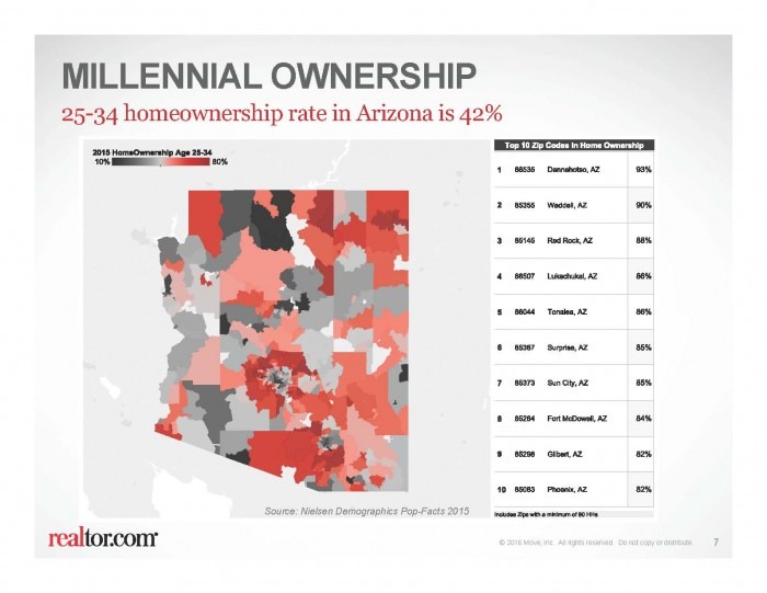 2015 AZ 25-34 Homeownership Rate