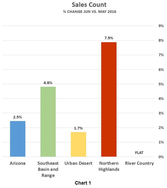 Sales Count graph - % Change Jun vs. May 2016