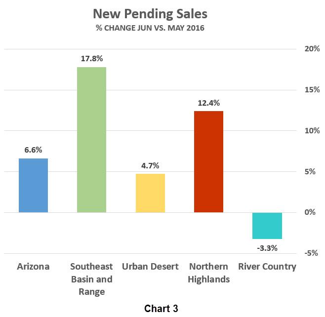 New Pending Sales - % Change Jun vs May 2016