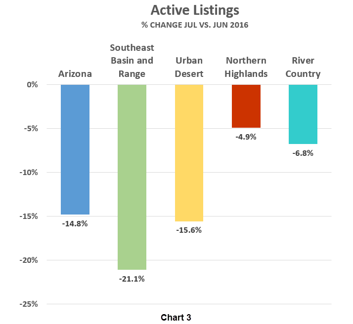 Active Listings_% Change Jul vs Jun 2016