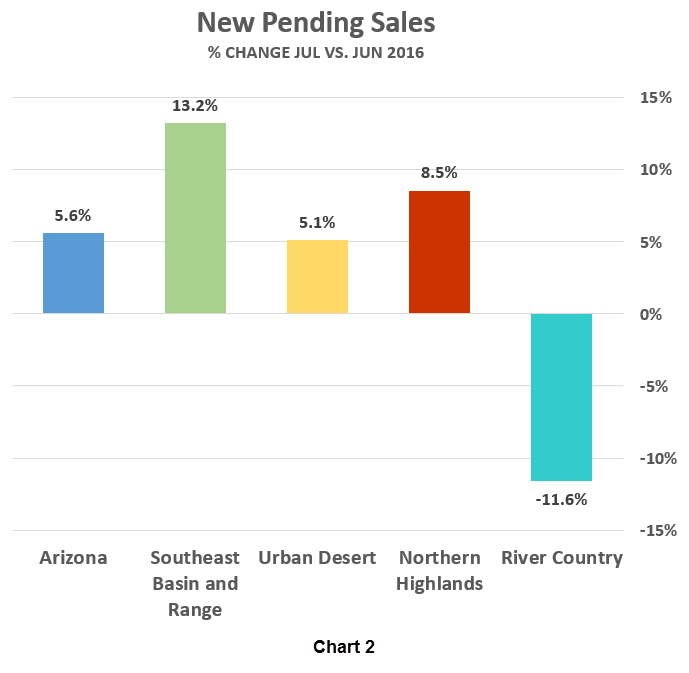 New Pending Sales_% Change Jul vs Jun 2016