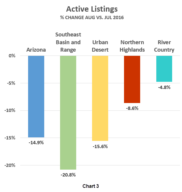 AAR Active Listings graph_Aug v Jul 2016