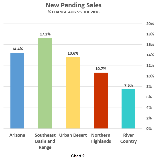 AAR New Pending Sales graph_Aug v Jul 2016