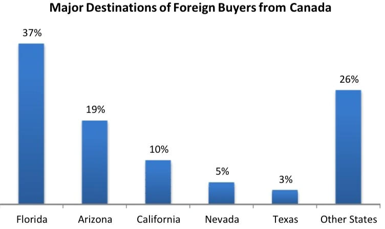 Major Destinations of Foreign Buyers from Canada
