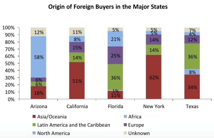 Origin of Foreign Buyers in the Major States