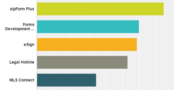 2017 Member Survey - most popular programs