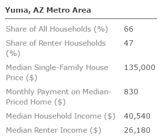 Median-Priced Home Affordability in Yuma, Ariz.