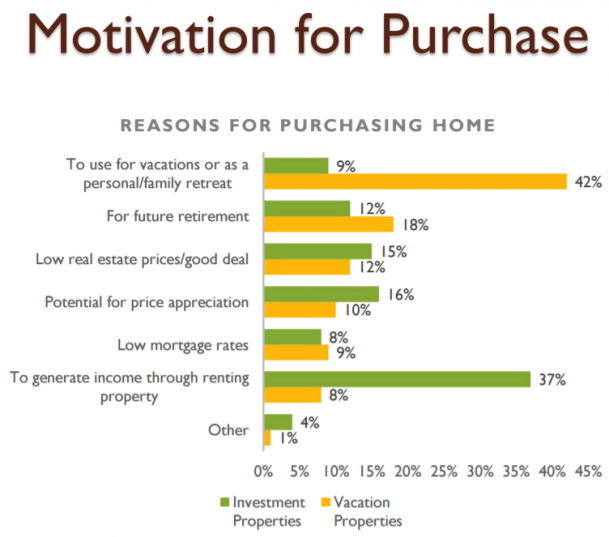 Motivations for Purchase_2017 NAR Investment & Vacation Home Buyer's Survey