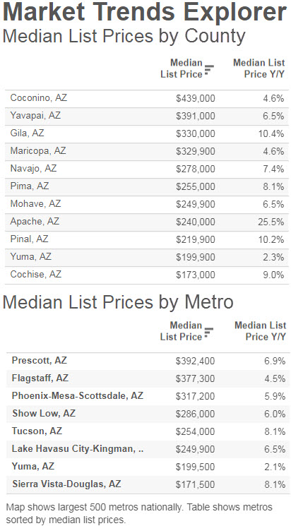 Market Trends Explorer by Arizona County & Metro (Sept. 2017) - ror.com®